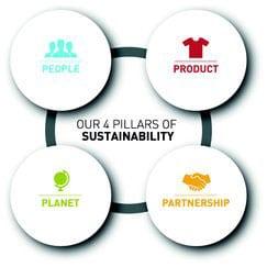 adidas-sustainability-strategy